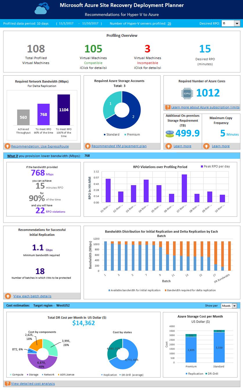 Planificateur de déploiement pour la récupération du site Azure