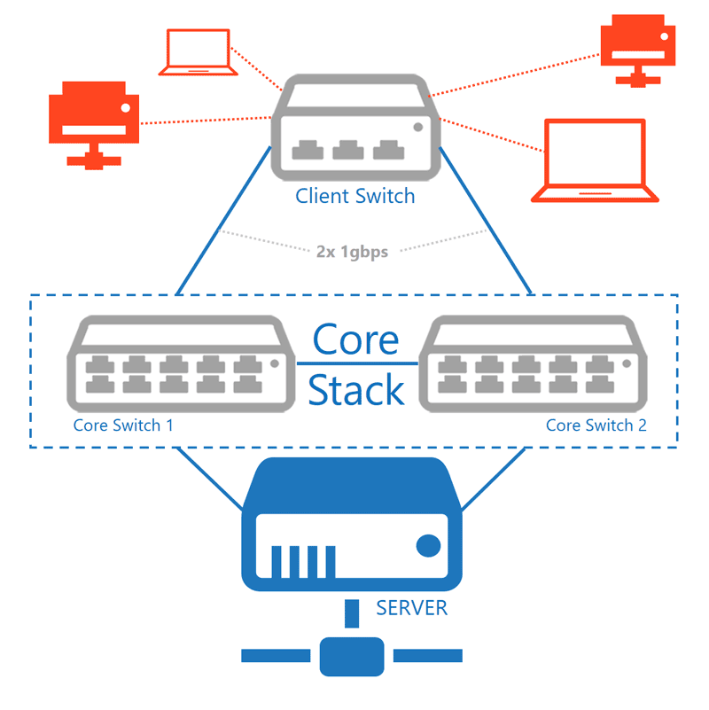 Visualisatie Client Switch Core Stack | VanRoey.be