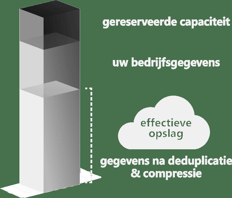 Cloudsave Back-up met deduplicatie & compressie