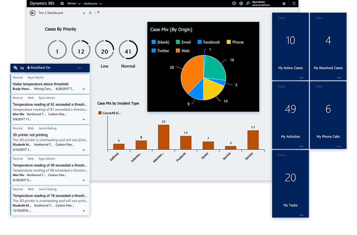 Example dashboard Dynamics 365 Service | VanRoey.be