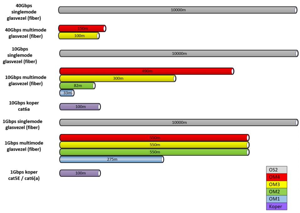Aperçu tableau cuivre versus fibre | VanRoey.be
