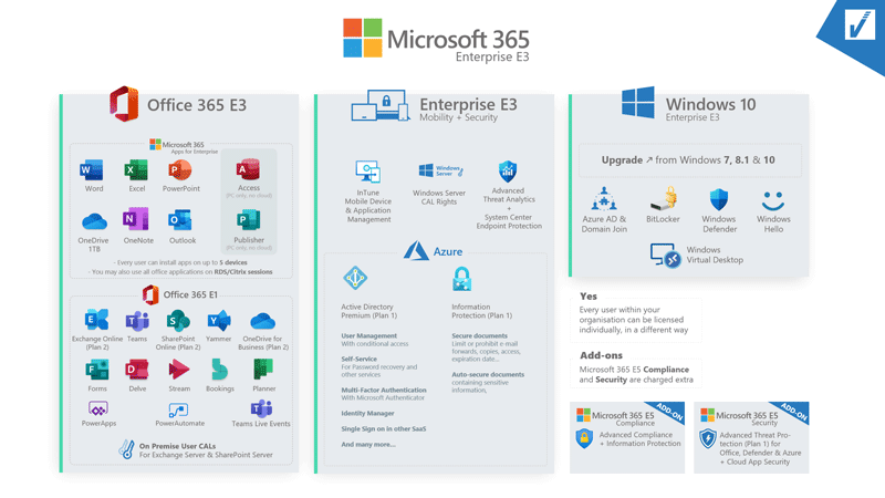 Exemple de Microsoft 365 Enterprise