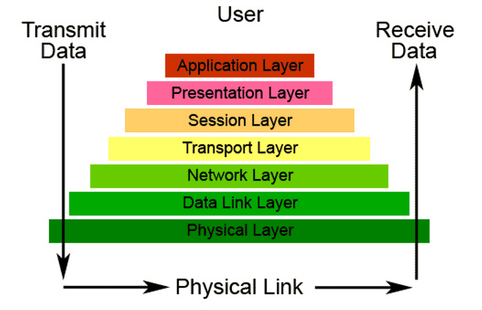 Overzicht OSI model layers | VanRoey.be