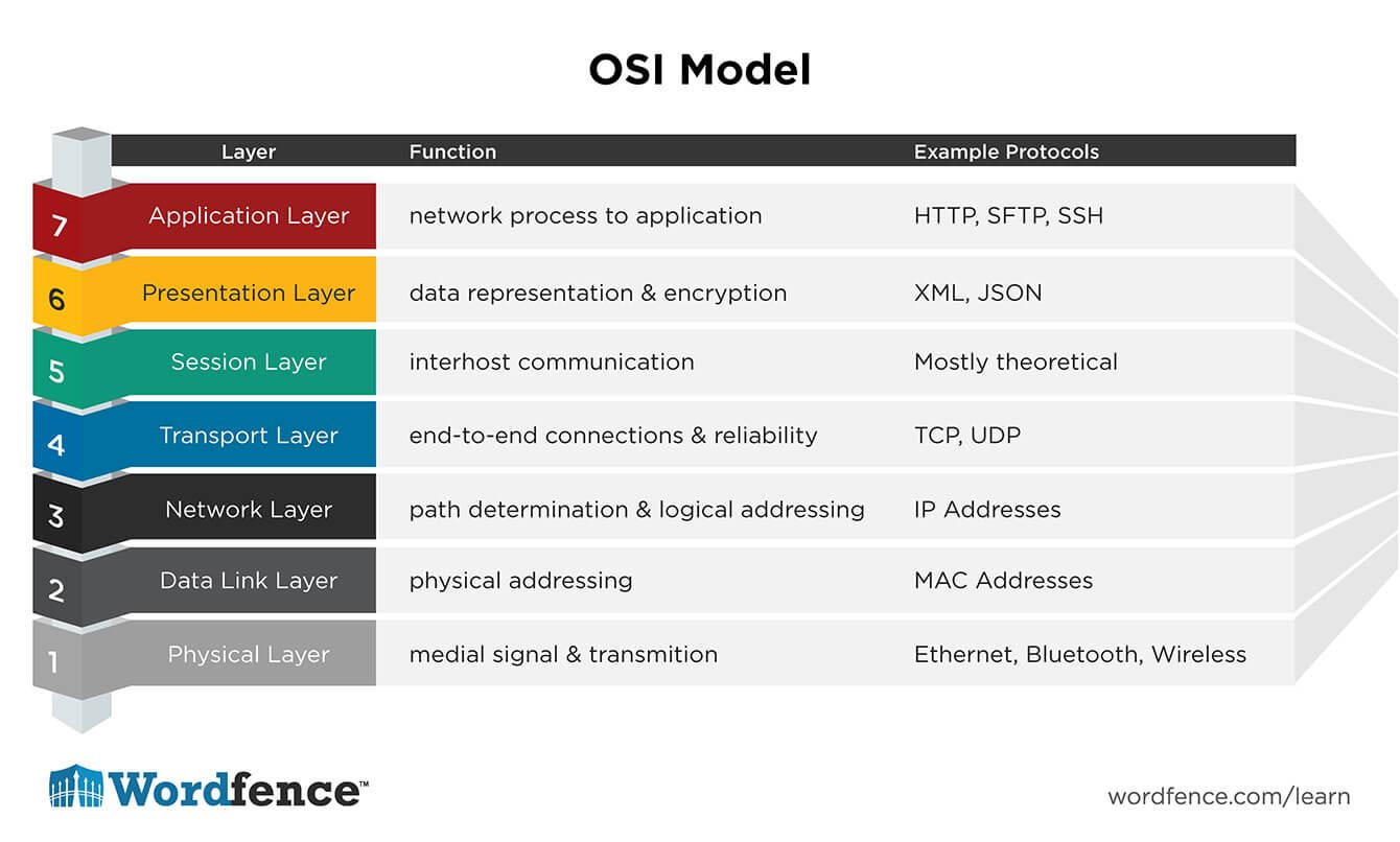 Visualisatie OSI model | VanRoey.be