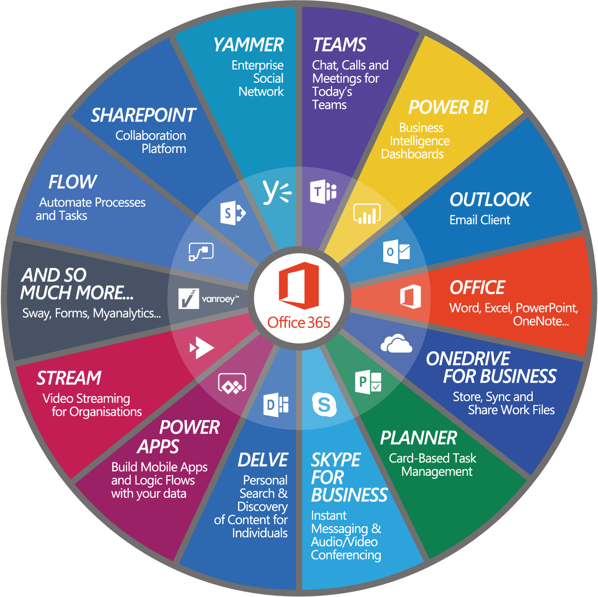 Office 365 Wiel