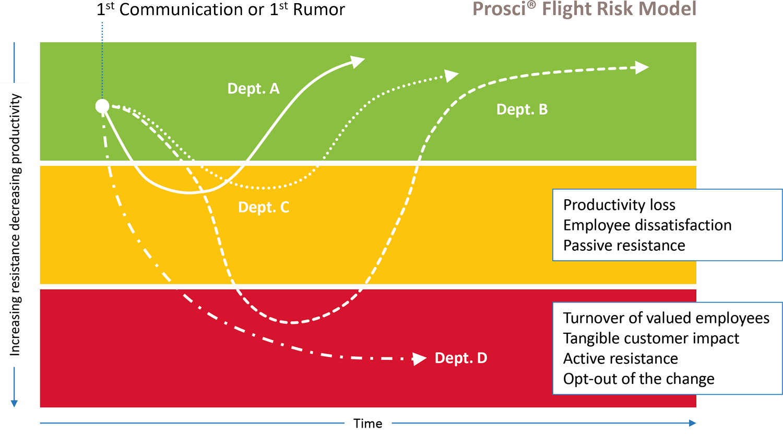 PROSCI model